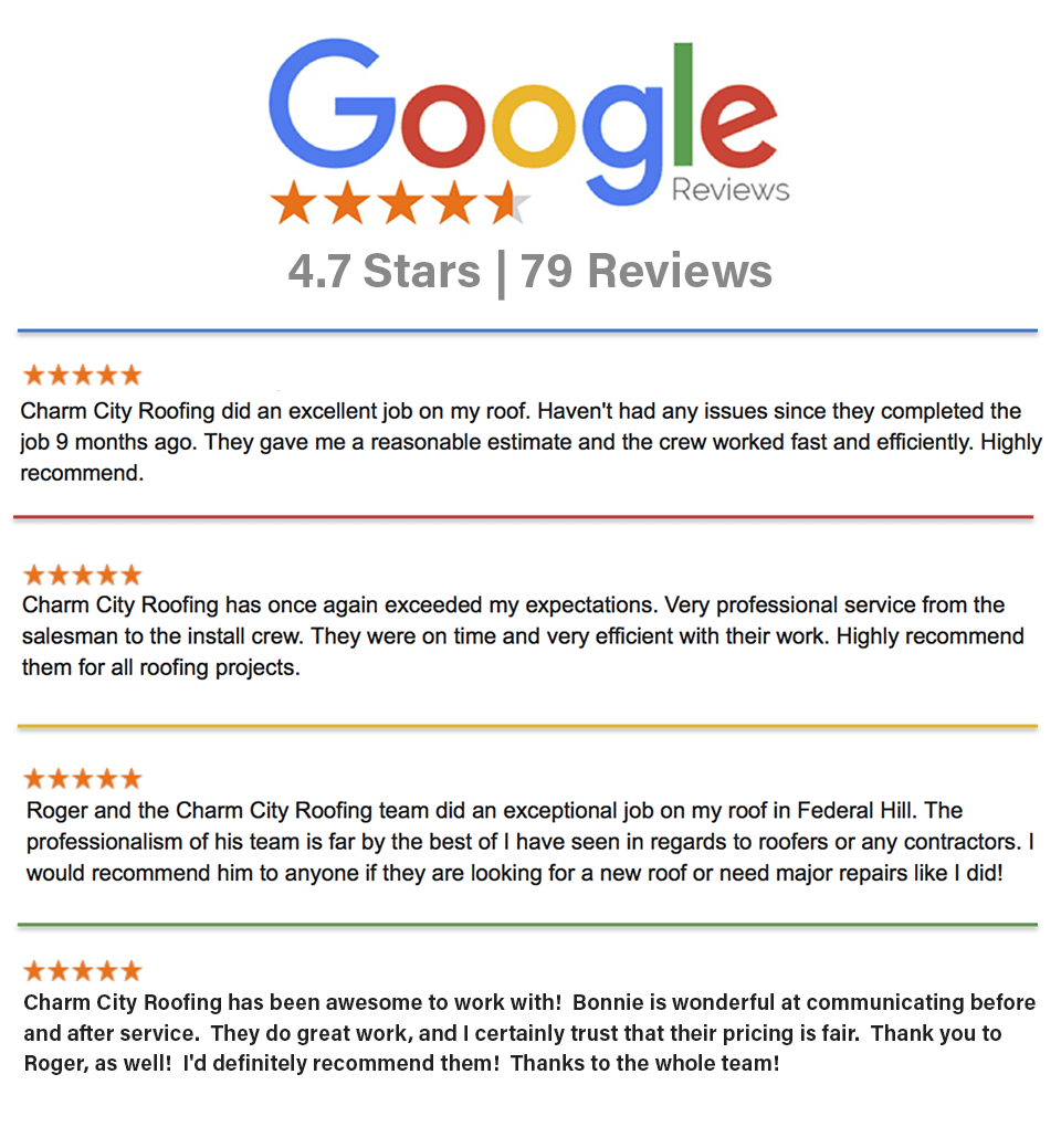 Charm City Roofing Google reviews and 4.6 star rating